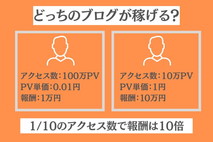 アクセス数よりもPV単価を意識すべき